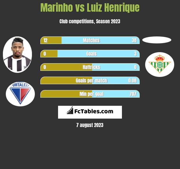 Marinho vs Luiz Henrique infographic