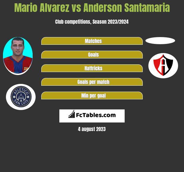 Mario Alvarez vs Anderson Santamaria infographic