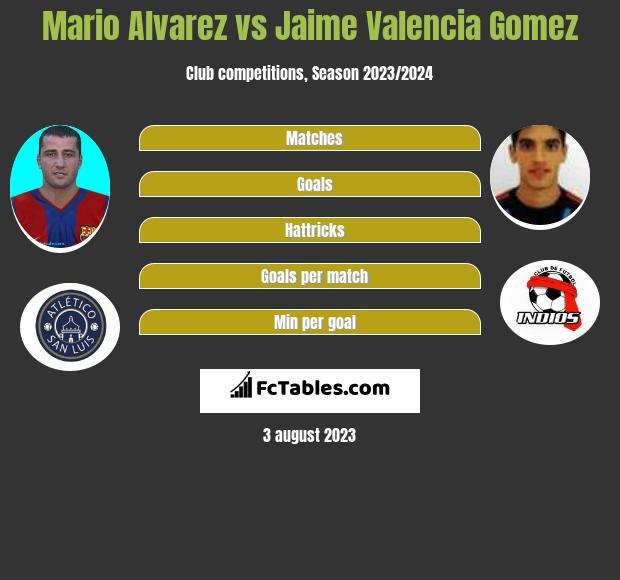 Mario Alvarez vs Jaime Valencia Gomez infographic
