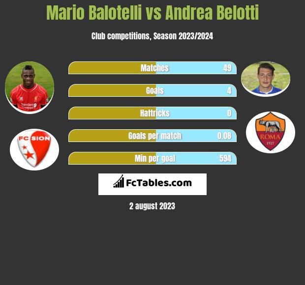 Mario Balotelli vs Andrea Belotti infographic