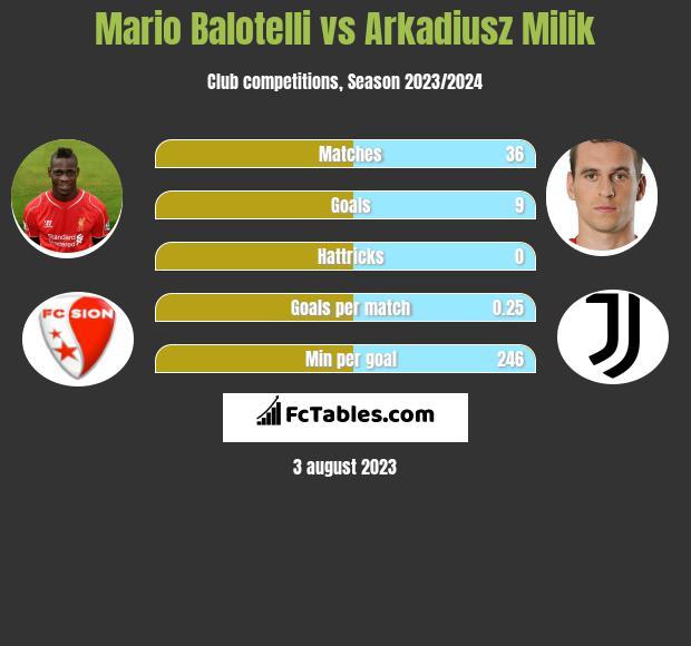 Mario Balotelli vs Arkadiusz Milik infographic