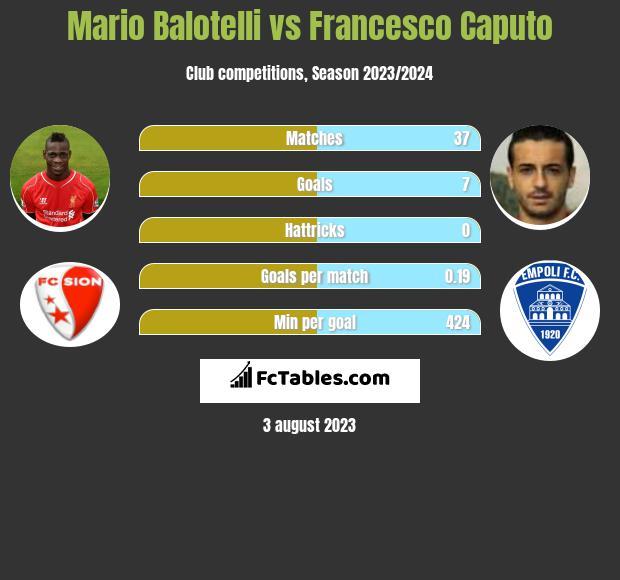 Mario Balotelli vs Francesco Caputo infographic