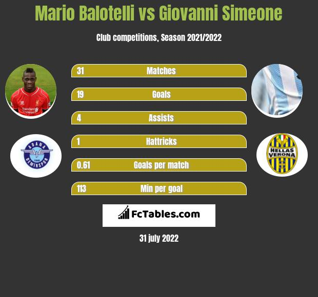 Mario Balotelli vs Giovanni Simeone infographic
