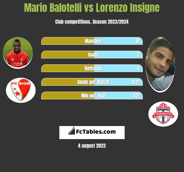 Mario Balotelli vs Lorenzo Insigne infographic