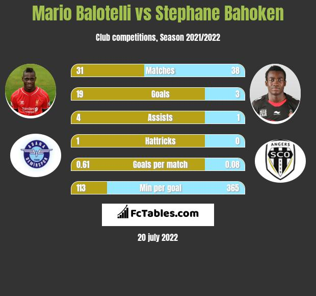 Mario Balotelli vs Stephane Bahoken h2h player stats
