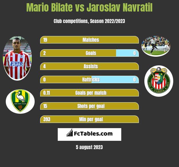 Mario Bilate vs Jaroslav Navratil infographic