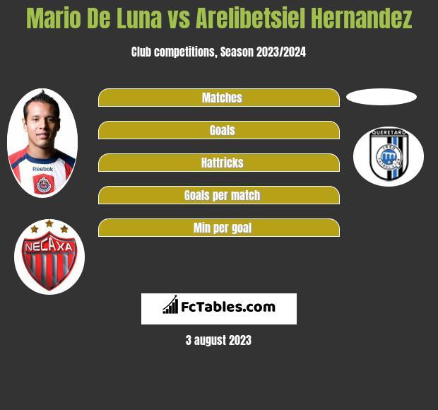 Mario De Luna vs Arelibetsiel Hernandez infographic
