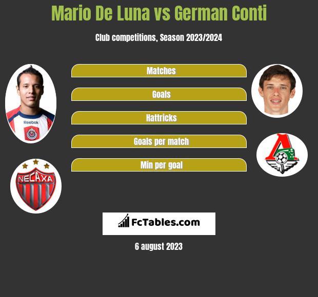 Mario De Luna vs German Conti infographic