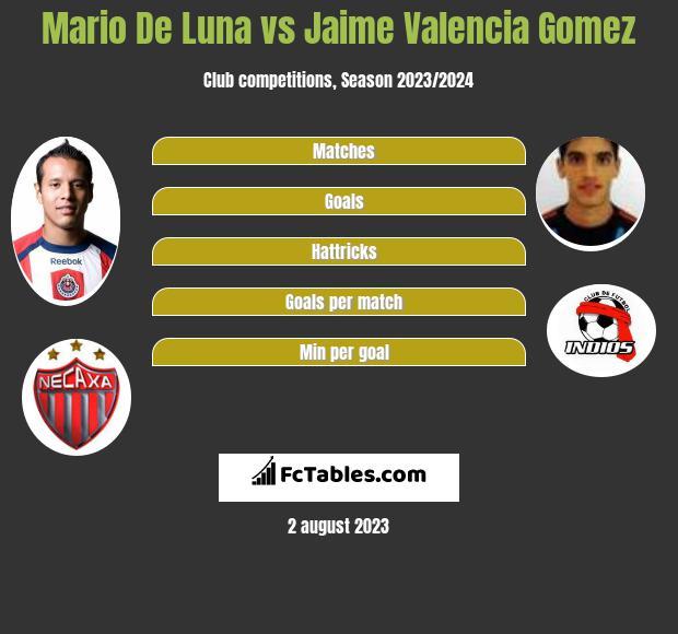 Mario De Luna vs Jaime Valencia Gomez infographic