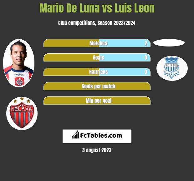 Mario De Luna vs Luis Leon infographic