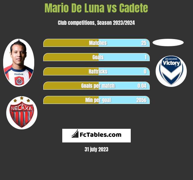 Mario De Luna vs Cadete infographic