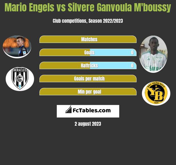 Mario Engels vs Silvere Ganvoula M'boussy infographic
