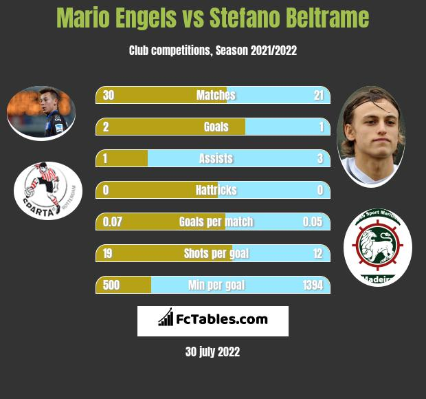 Mario Engels infographic statistics for Roda JC Kerkrade