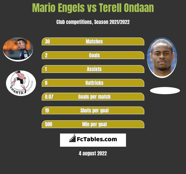 Mario Engels vs Terell Ondaan h2h player stats