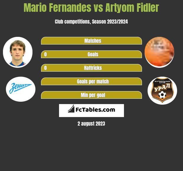 Mario Fernandes vs Artyom Fidler infographic