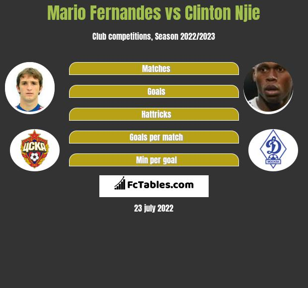 Mario Fernandes vs Clinton Njie infographic