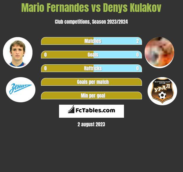 Mario Fernandes vs Denys Kulakov infographic