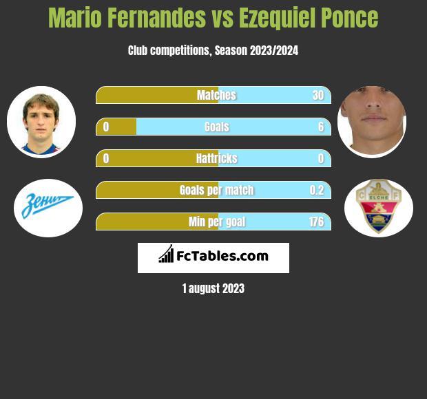 Mario Fernandes vs Ezequiel Ponce infographic