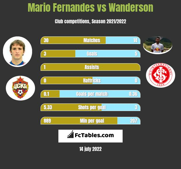 Mario Fernandes vs Wanderson infographic