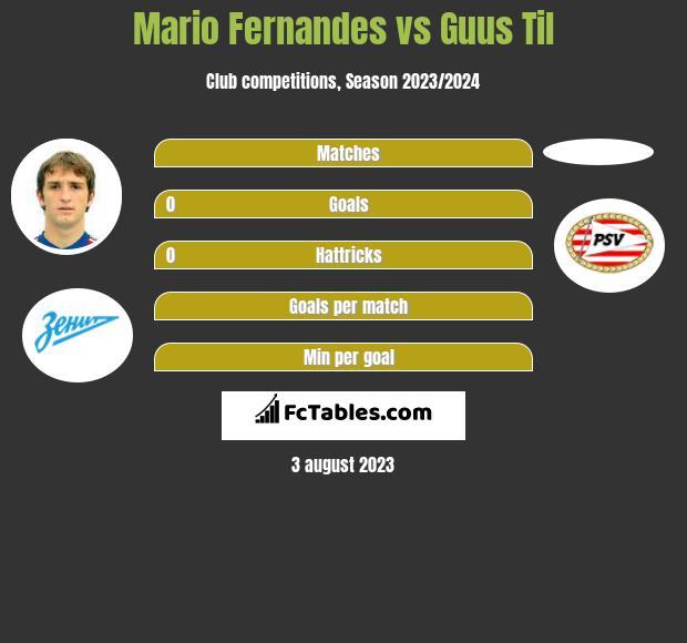 Mario Fernandes vs Guus Til infographic
