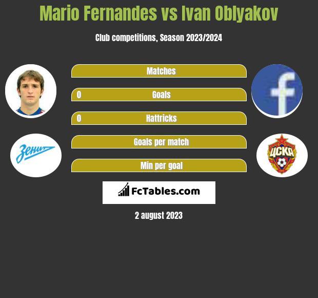 Mario Fernandes vs Ivan Oblyakov infographic