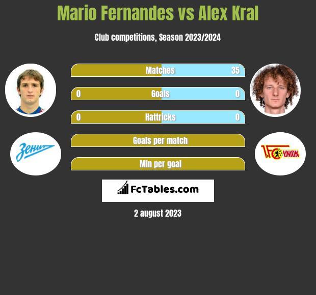 Mario Fernandes vs Alex Kral infographic