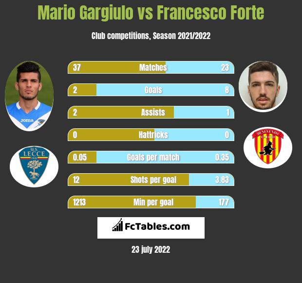 Mario Gargiulo vs Francesco Forte h2h player stats