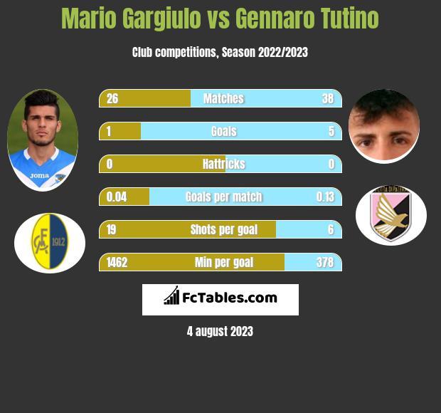 Mario Gargiulo vs Gennaro Tutino h2h player stats