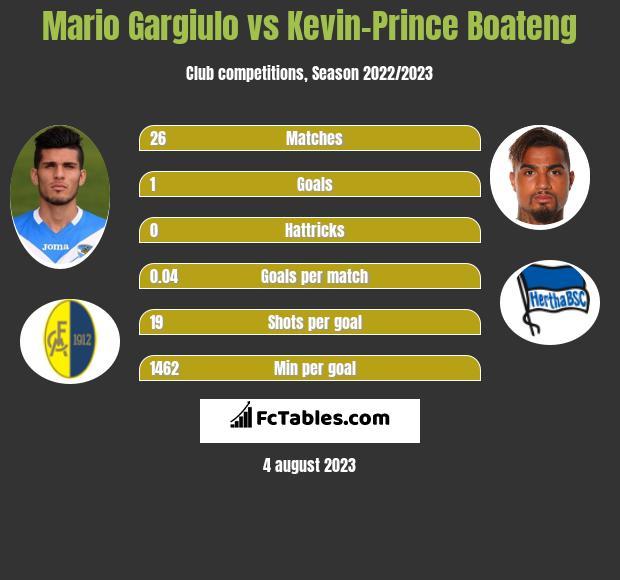 Mario Gargiulo vs Kevin-Prince Boateng h2h player stats