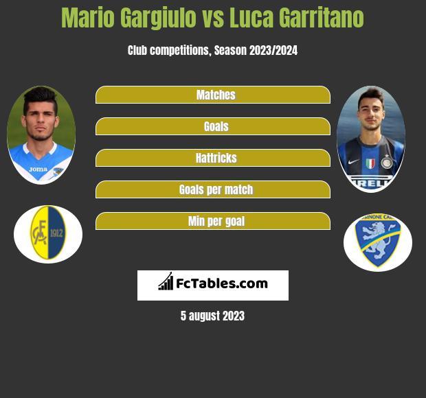 Mario Gargiulo vs Luca Garritano h2h player stats