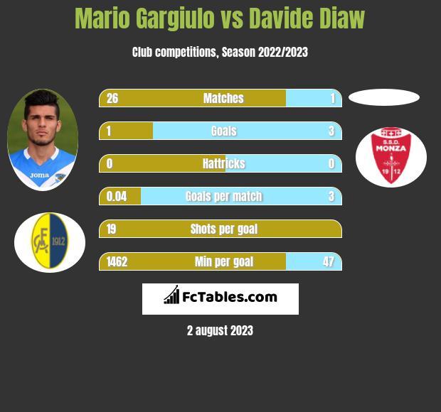 Mario Gargiulo vs Davide Diaw infographic