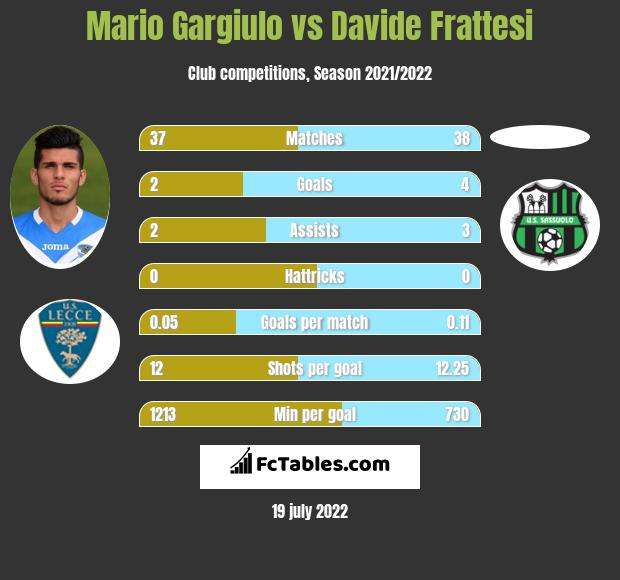 Mario Gargiulo vs Davide Frattesi h2h player stats