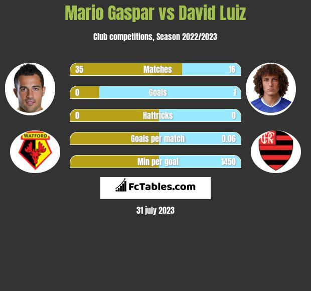 Mario Gaspar vs David Luiz infographic