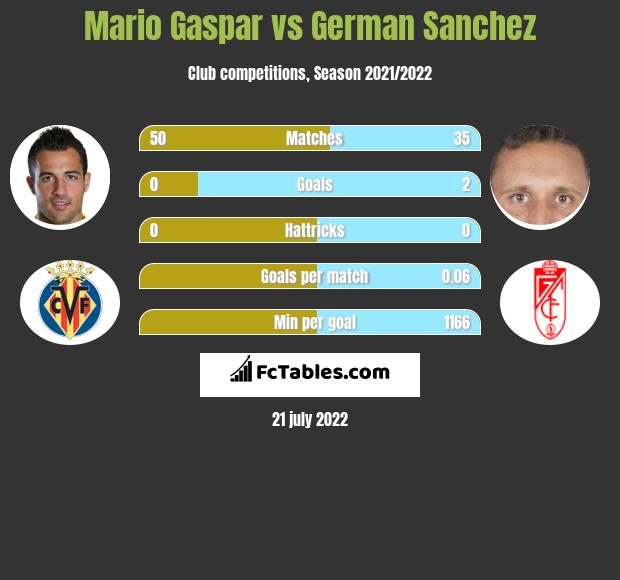 Mario Gaspar vs German Sanchez infographic