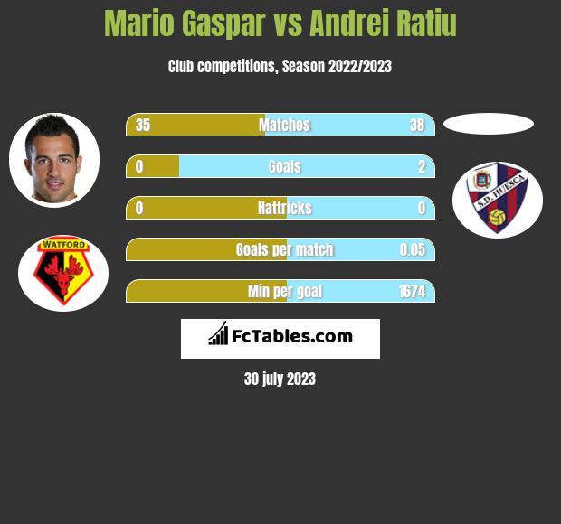 Mario Gaspar vs Andrei Ratiu infographic