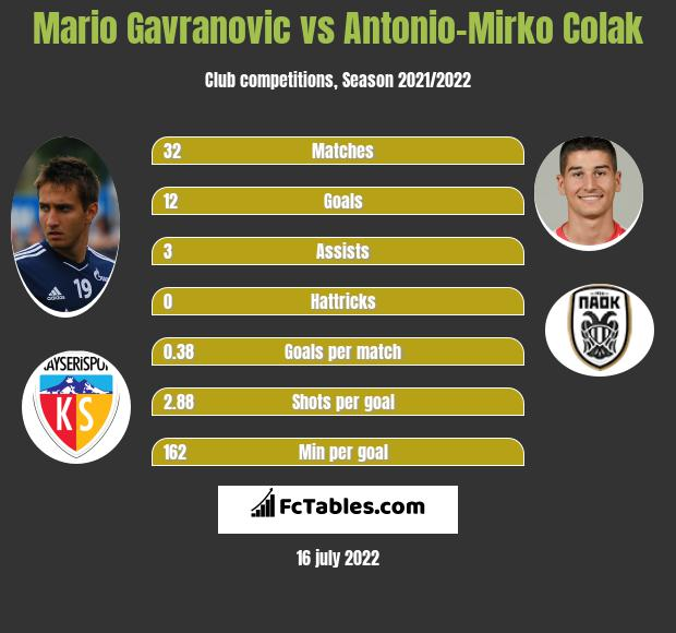Mario Gavranovic vs Antonio-Mirko Colak h2h player stats