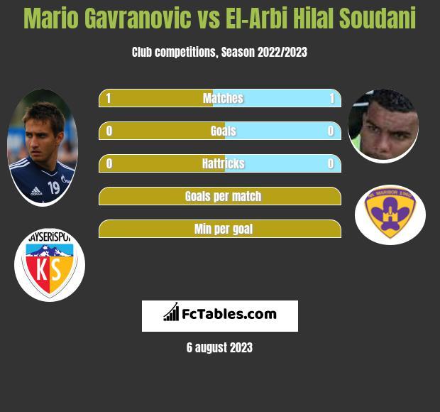 Mario Gavranovic vs El-Arabi Soudani h2h player stats