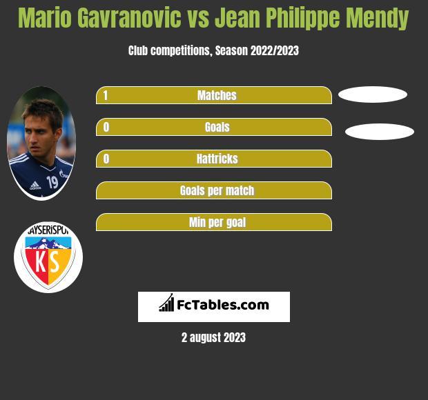 Mario Gavranovic vs Jean Philippe Mendy infographic