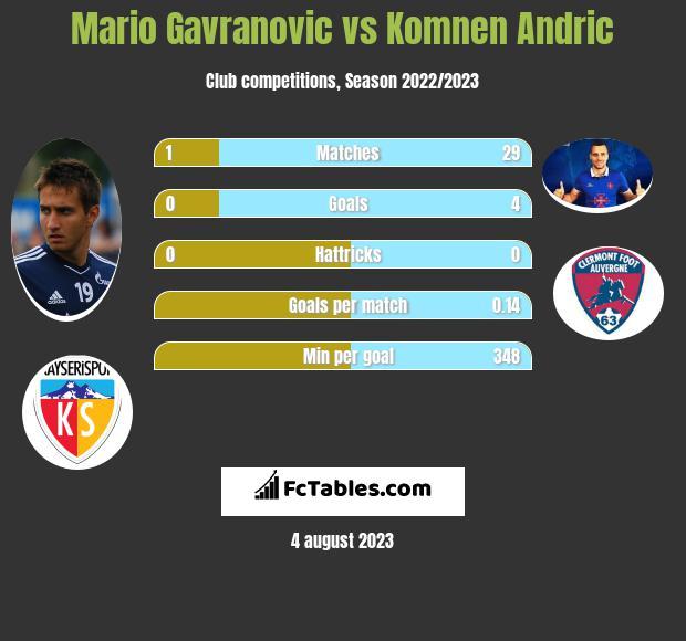 Mario Gavranovic vs Komnen Andric h2h player stats