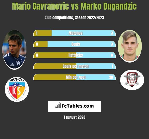 Mario Gavranovic vs Marko Dugandzic infographic