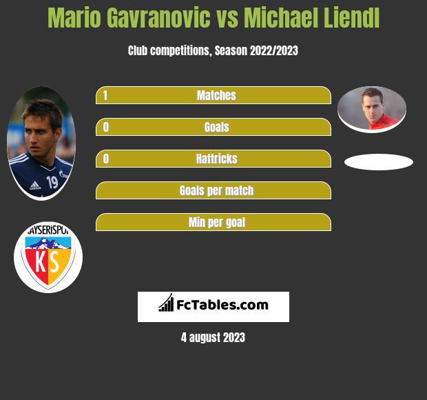 Mario Gavranovic vs Michael Liendl h2h player stats