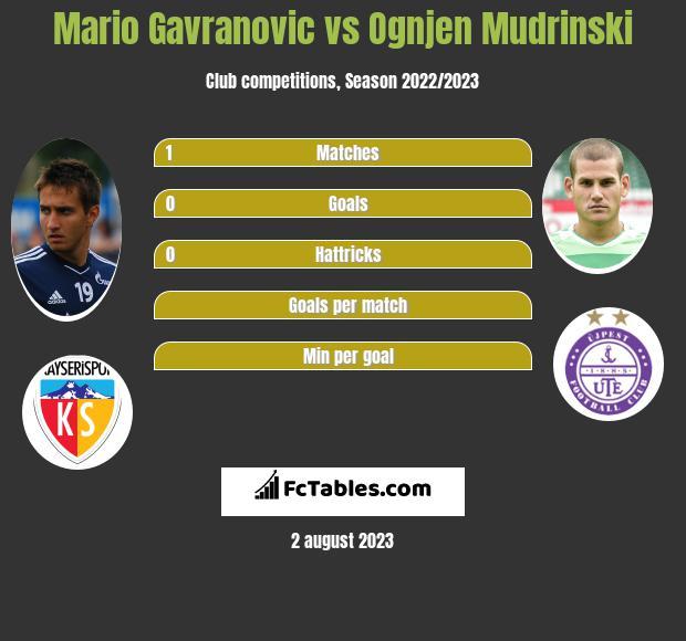 Mario Gavranovic Statistics History Goals Assists Game Log Dinamo Zagreb