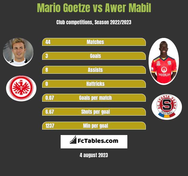 Mario Goetze vs Awer Mabil infographic