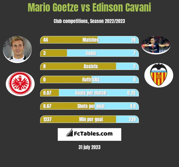 Mario Goetze vs Edinson Cavani infographic