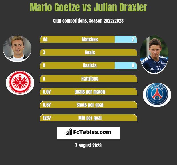 Mario Goetze vs Julian Draxler infographic