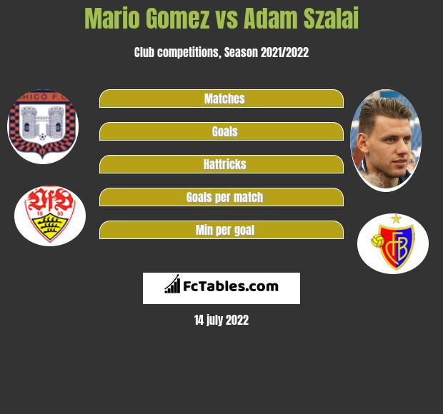 Mario Gomez vs Adam Szalai h2h player stats
