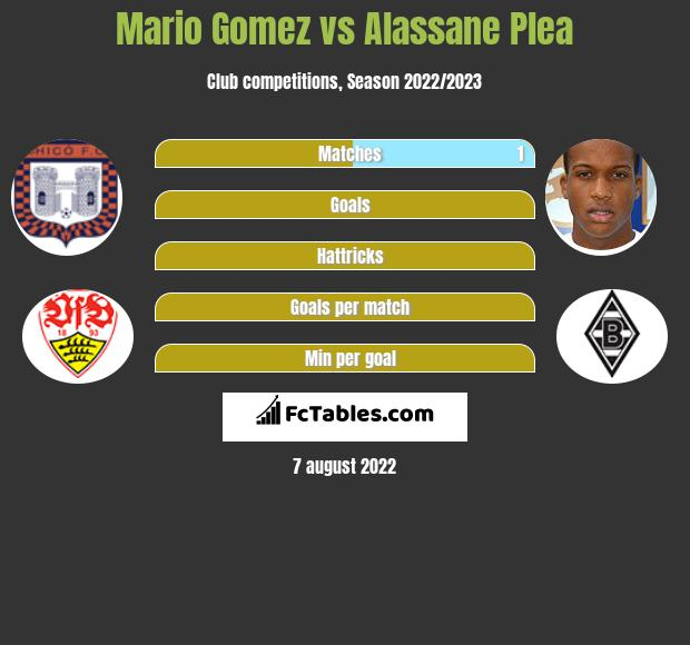 Mario Gomez vs Alassane Plea h2h player stats