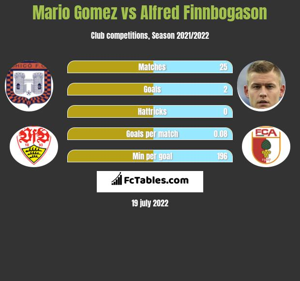Mario Gomez vs Alfred Finnbogason h2h player stats