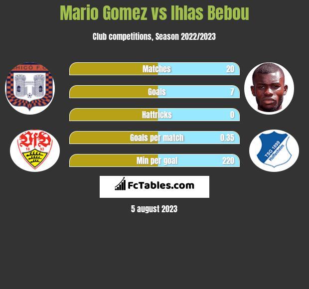 Mario Gomez vs Ihlas Bebou h2h player stats