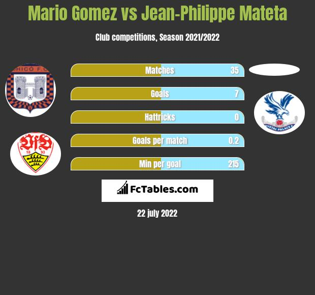 Mario Gomez vs Jean-Philippe Mateta h2h player stats